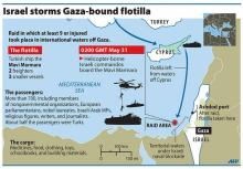 Israel and the Freedom Flotilla